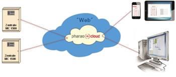 pharao-cloud
